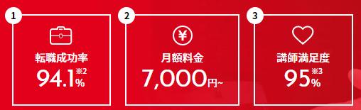 侍エンジニア塾の料金