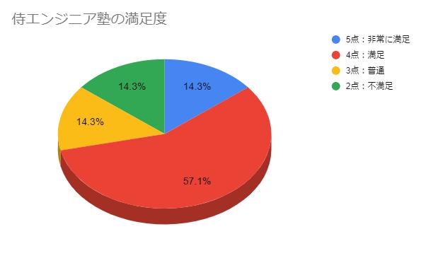 侍エンジニア塾満足度グラフ