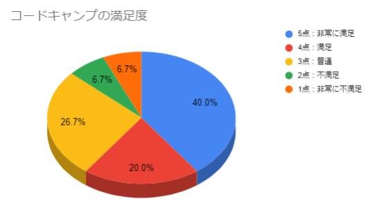 コードキャンプ満足度グラフ