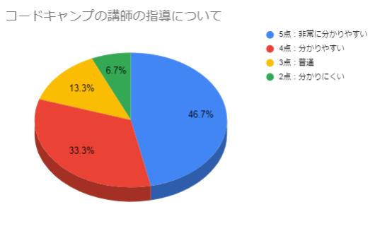 コードキャンプの講師の指導についてのグラフ